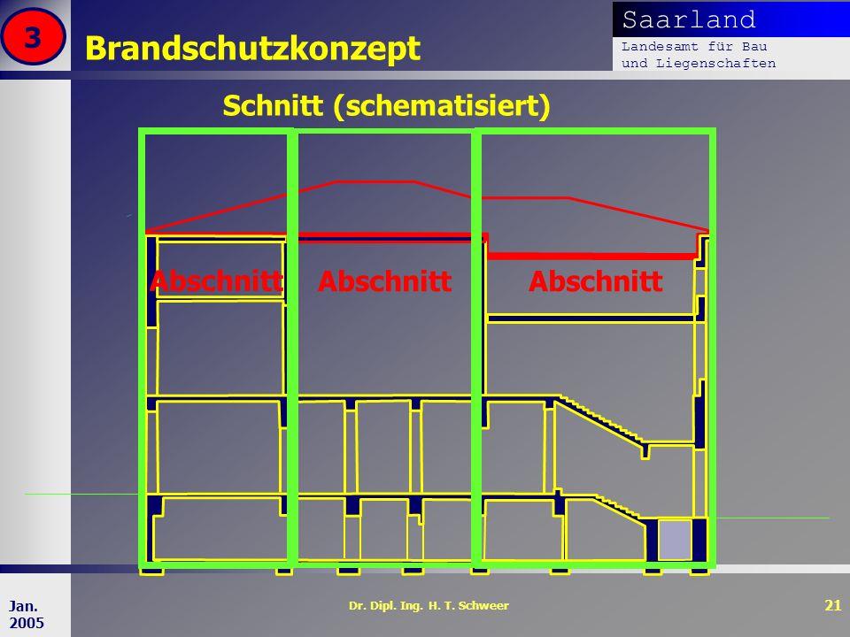 Saarland Landesamt für Bau und Liegenschaften Dr. Dipl. Ing. H. T. Schweer 21 Jan. 2005 Brandschutzkonzept 3 Schnitt (schematisiert) Abschnitt