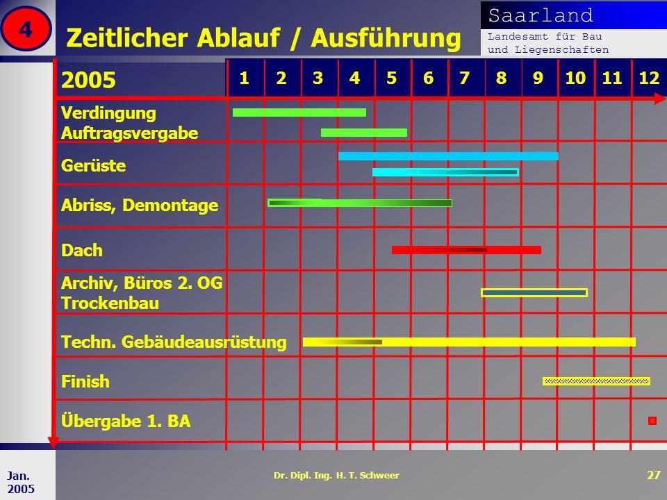 Saarland Landesamt für Bau und Liegenschaften Dr. Dipl. Ing. H. T. Schweer 27 Jan. 2005 Zeitlicher Ablauf / Ausführung 4 98567101112 2005 4321 Auftrag