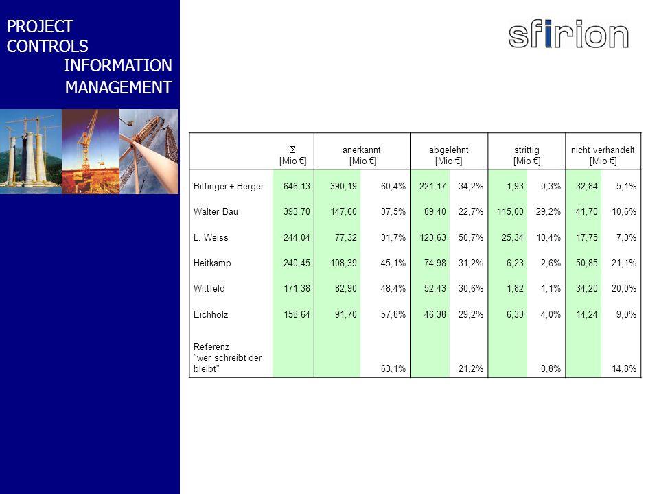 NACHRTRAGS- MANAGEMENT BMW-WELT PROJECT CONTROLS INFORMATION MANAGEMENT Mehrdimensionale Analyse Soll- Ist-Vergleiche nach Projektstrukturen räumliche Gliederung: Bauwerke technische Gliederung: Abschnitte Sammelvorgängen Kostenarten Leistungsarten Arten von Einsatzmitteln (Betriebe) …