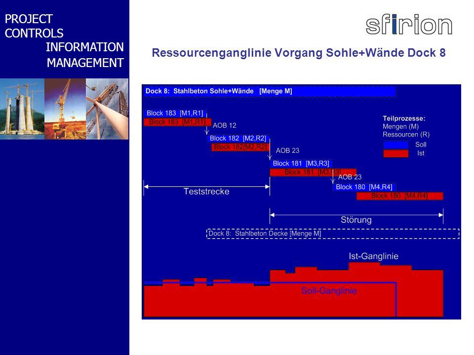 NACHRTRAGS- MANAGEMENT BMW-WELT PROJECT CONTROLS INFORMATION MANAGEMENT Ressourcenganglinie Vorgang Sohle+Wände Dock 8
