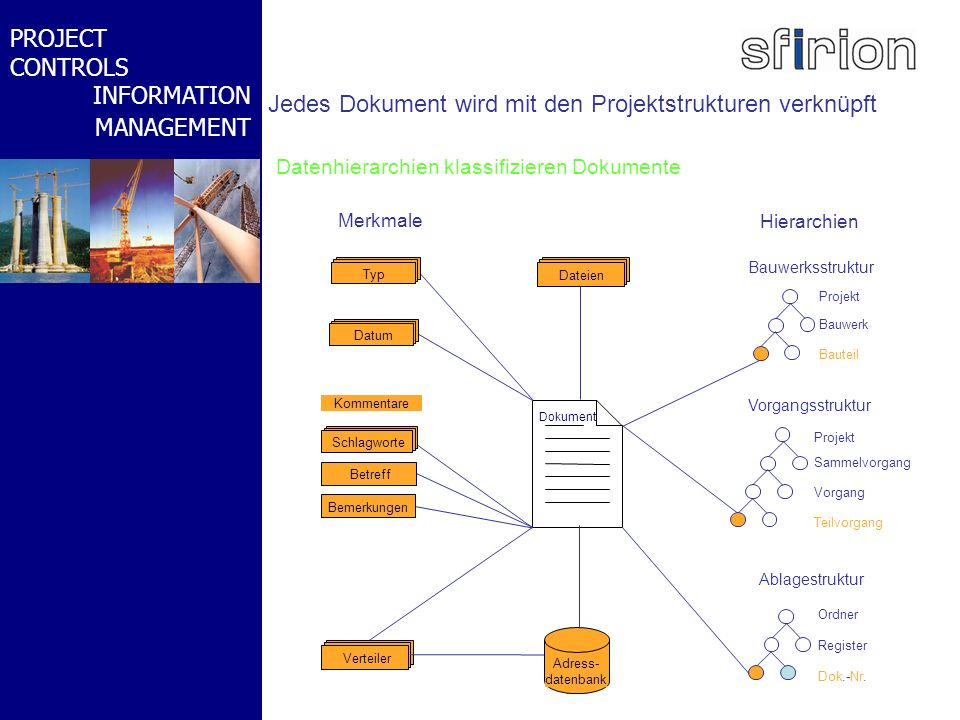 NACHRTRAGS- MANAGEMENT BMW-WELT PROJECT CONTROLS INFORMATION MANAGEMENT Datenhierarchien klassifizieren Dokumente Jedes Dokument wird mit den Projekts