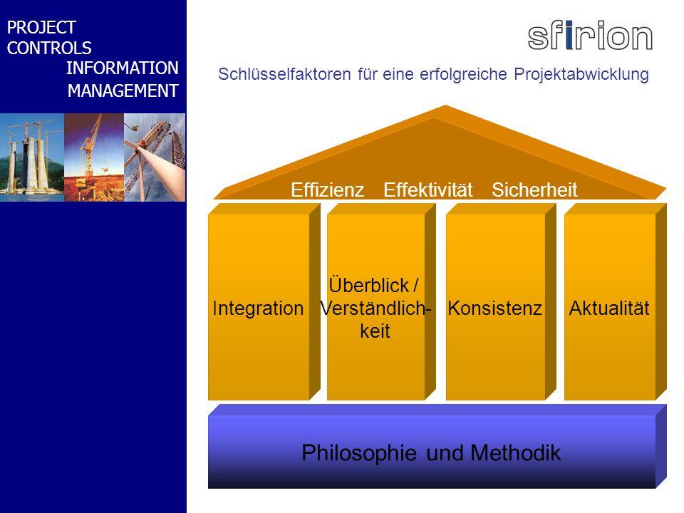 NACHRTRAGS- MANAGEMENT BMW-WELT PROJECT CONTROLS INFORMATION MANAGEMENT Philosophie und Methodik Integration Effizienz Effektivität Sicherheit Überbli