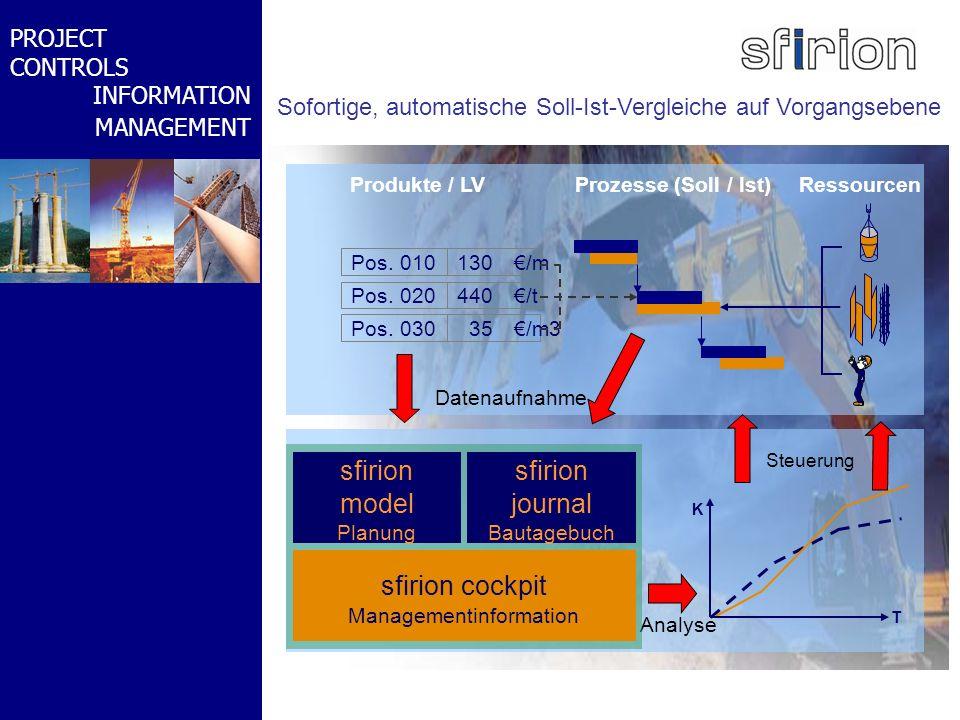 NACHRTRAGS- MANAGEMENT BMW-WELT PROJECT CONTROLS INFORMATION MANAGEMENT Sofortige, automatische Soll-Ist-Vergleiche auf Vorgangsebene Pos. 010130/m Po