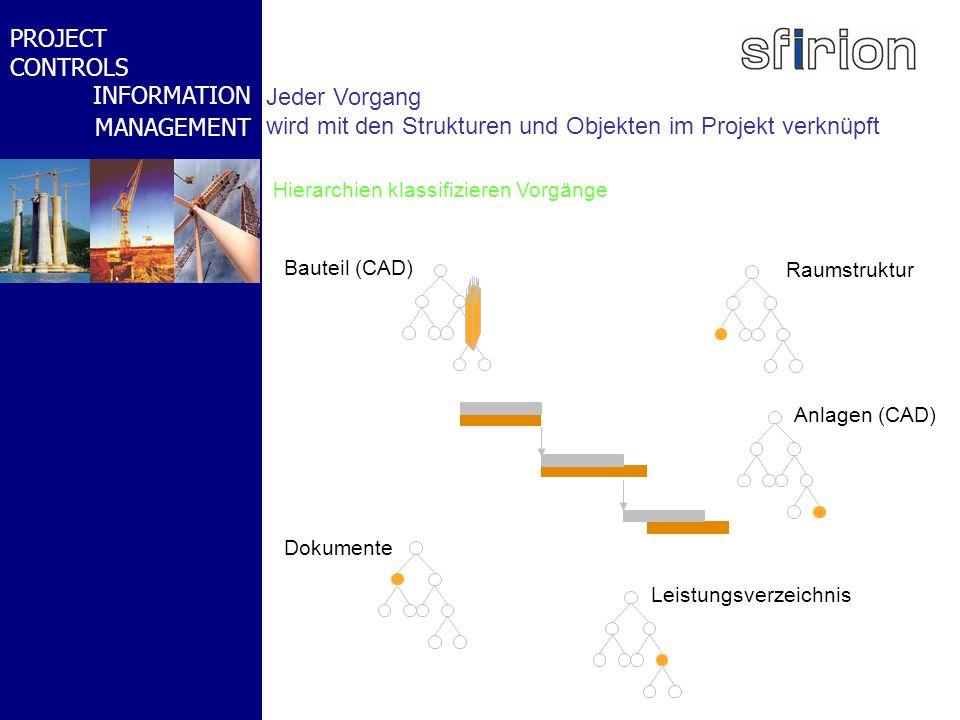 NACHRTRAGS- MANAGEMENT BMW-WELT PROJECT CONTROLS INFORMATION MANAGEMENT Anlagen (CAD) Raumstruktur Leistungsverzeichnis Bauteil (CAD) Dokumente Hierar