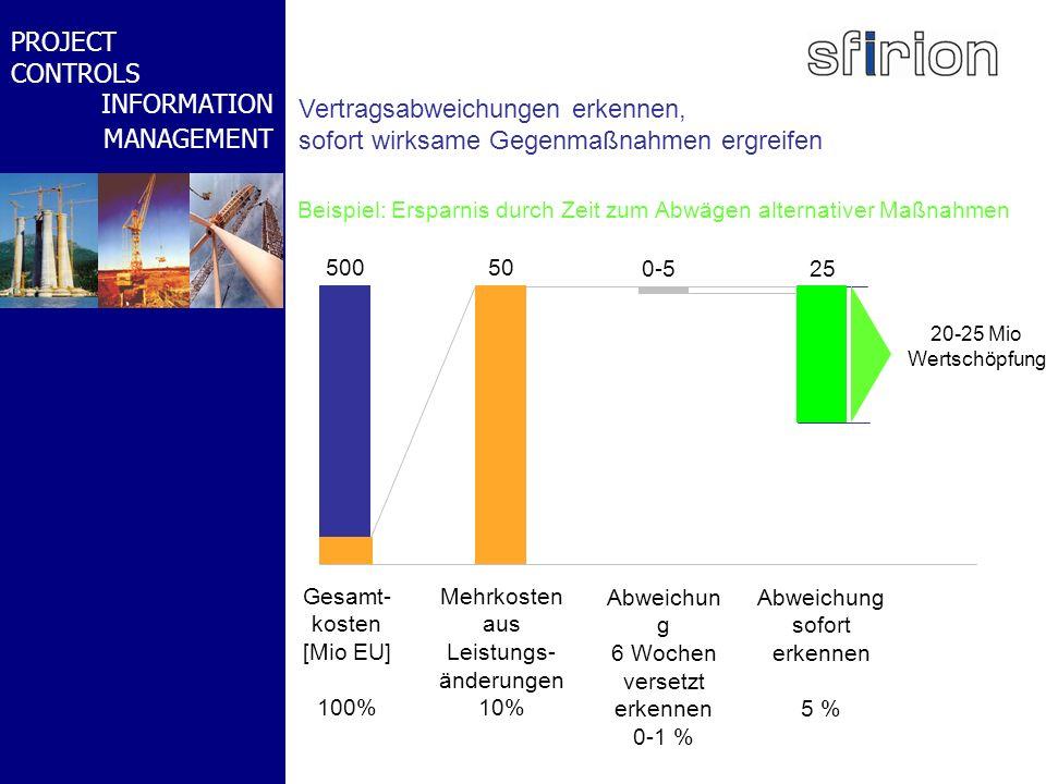 NACHRTRAGS- MANAGEMENT BMW-WELT PROJECT CONTROLS INFORMATION MANAGEMENT Beispiel: Ersparnis durch Zeit zum Abwägen alternativer Maßnahmen Vertragsabwe