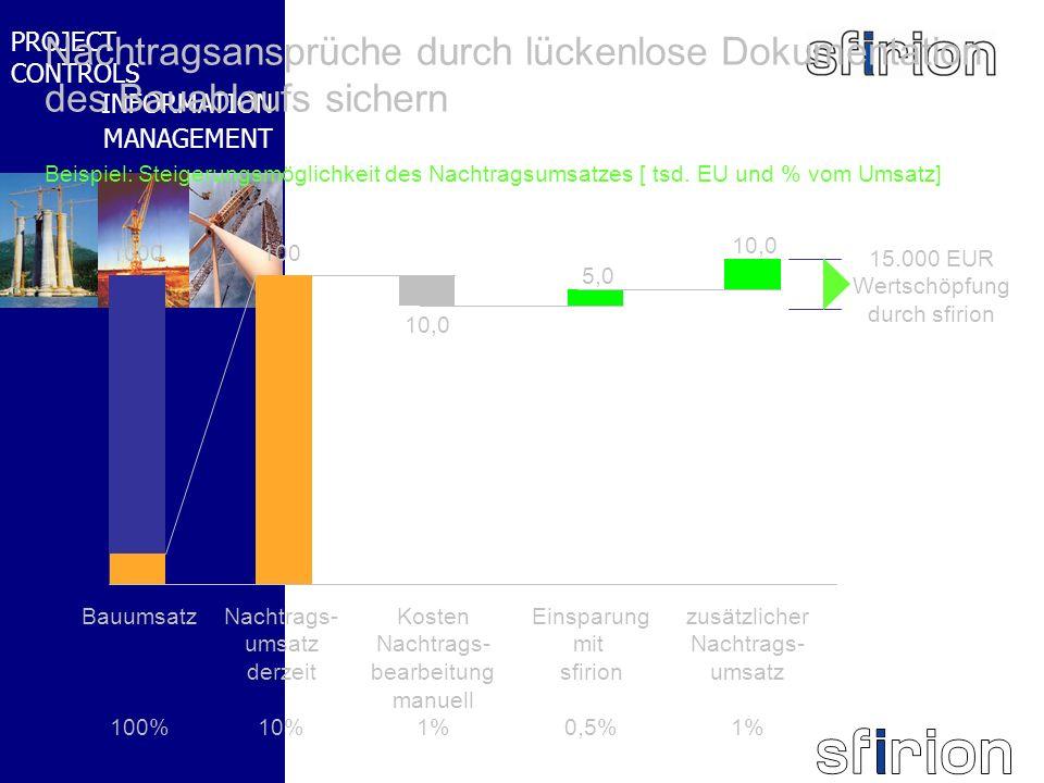 NACHRTRAGS- MANAGEMENT BMW-WELT PROJECT CONTROLS INFORMATION MANAGEMENT Beispiel: Steigerungsmöglichkeit des Nachtragsumsatzes [ tsd. EU und % vom Ums