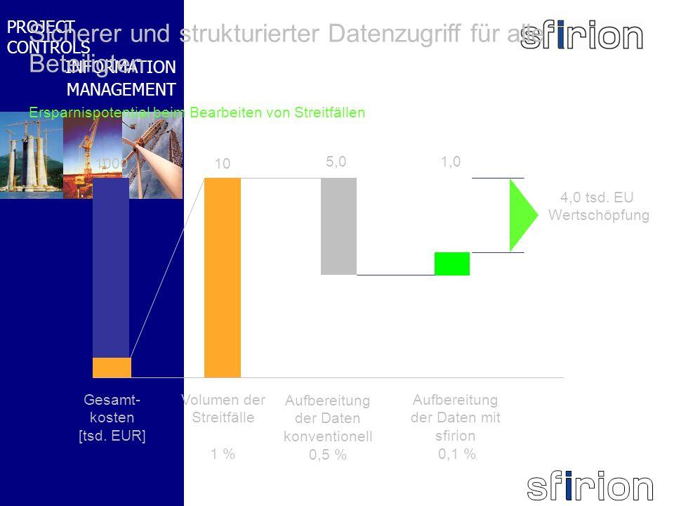 NACHRTRAGS- MANAGEMENT BMW-WELT PROJECT CONTROLS INFORMATION MANAGEMENT Ersparnispotential beim Bearbeiten von Streitfällen Sicherer und strukturierte