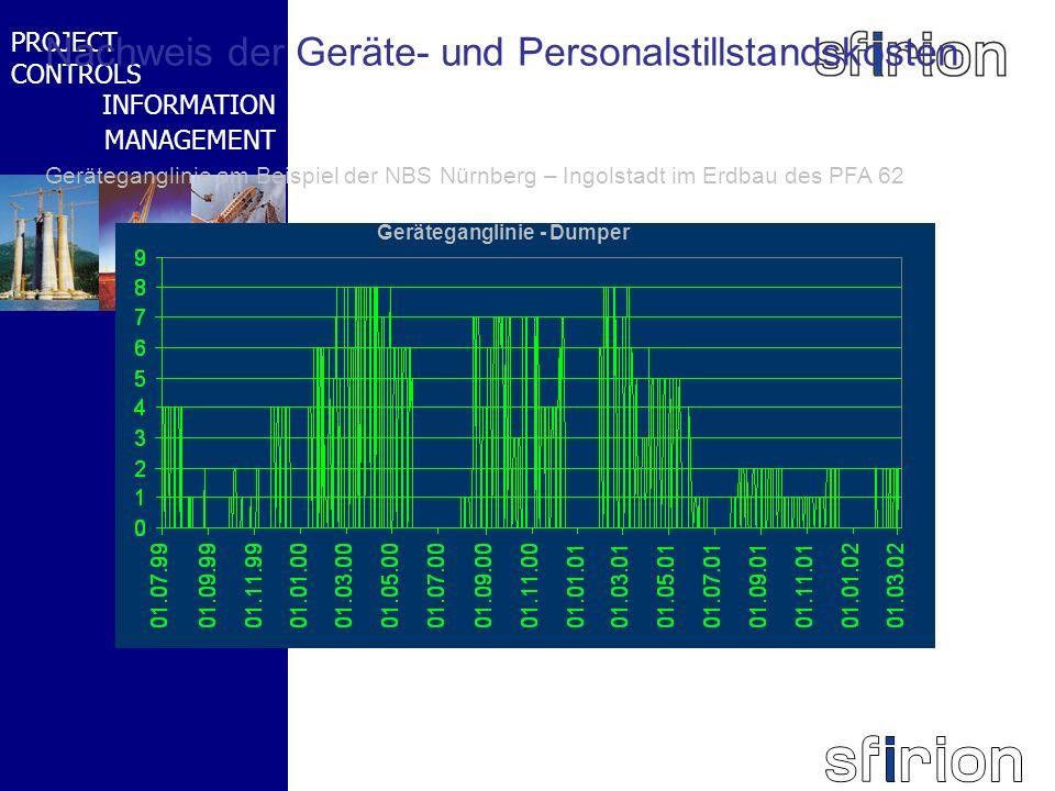 NACHRTRAGS- MANAGEMENT BMW-WELT PROJECT CONTROLS INFORMATION MANAGEMENT Nachweis der Geräte- und Personalstillstandskosten Geräteganglinie am Beispiel