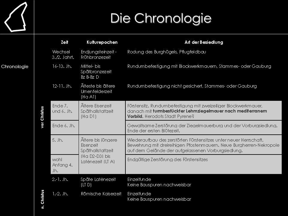 Die Chronologie vor Christus n. Christus Lage Erforschung Ausgrabung Chronologie frühere Bauweise Lehmmauer Herstellung Bau Aufbau Vorbilder Rätsel Re