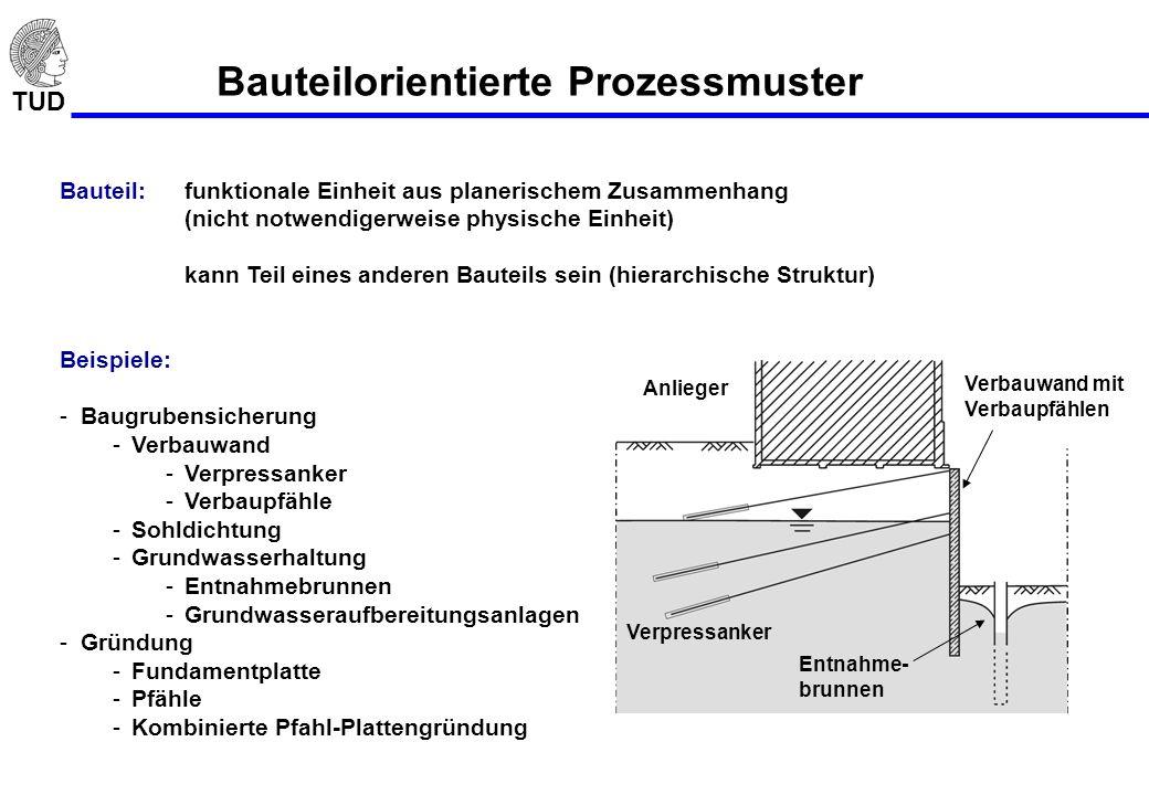 TUD Bauteilorientierte Prozessmuster Bauteil: funktionale Einheit aus planerischem Zusammenhang (nicht notwendigerweise physische Einheit) kann Teil e