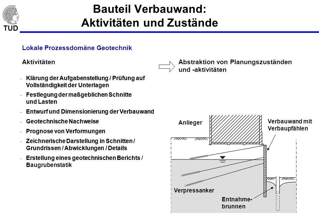 TUD Bauteil Verbauwand: Aktivitäten und Zustände - Klärung der Aufgabenstellung / Prüfung auf Vollständigkeit der Unterlagen - Festlegung der maßgebli