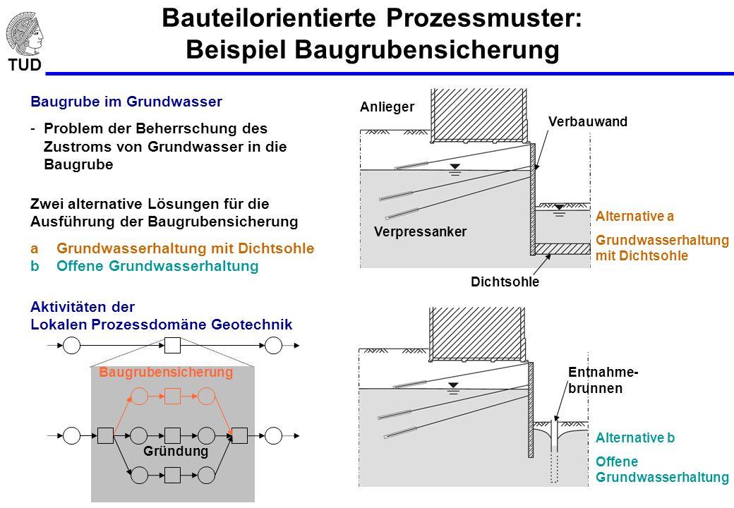 TUD Bauteilorientierte Prozessmuster: Beispiel Baugrubensicherung Alternative b Offene Grundwasserhaltung Entnahme- brunnen Verpressanker Verbauwand A