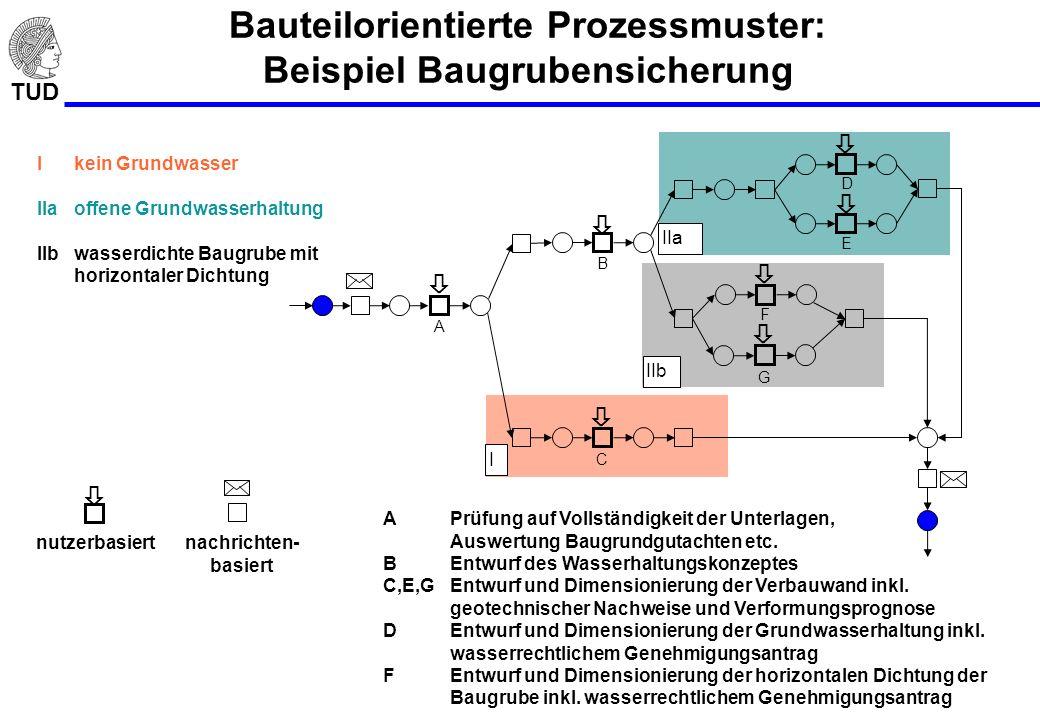 TUD Bauteilorientierte Prozessmuster: Beispiel Baugrubensicherung APrüfung auf Vollständigkeit der Unterlagen, Auswertung Baugrundgutachten etc. BEntw