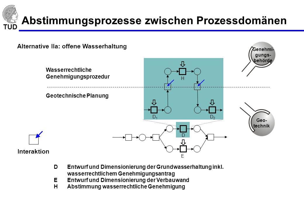 TUD Abstimmungsprozesse zwischen Prozessdomänen DEntwurf und Dimensionierung der Grundwasserhaltung inkl. wasserrechtlichem Genehmigungsantrag EEntwur
