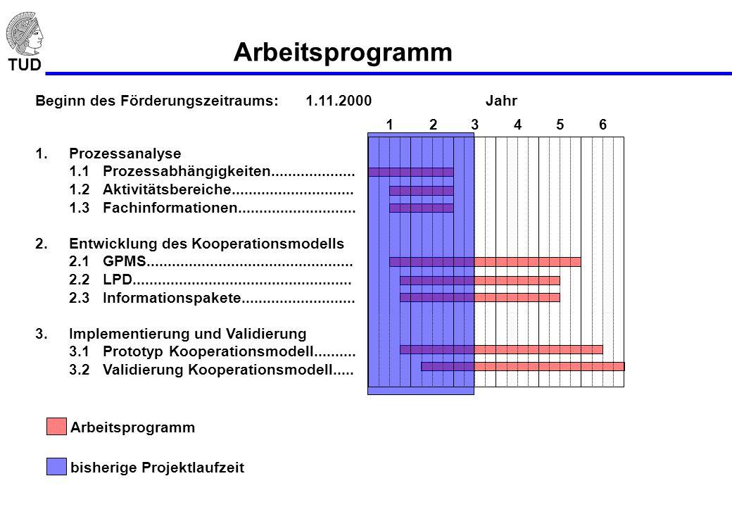 TUD Arbeitsprogramm Beginn des Förderungszeitraums:1.11.2000 1.Prozessanalyse 1.1Prozessabhängigkeiten.................... 1.2Aktivitätsbereiche......