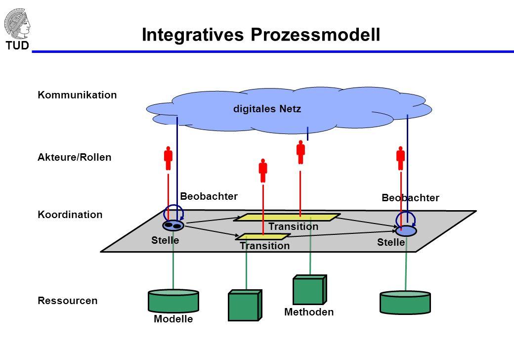 TUD Integratives Prozessmodell Modelle Methoden Ressourcen Koordination Stelle Transition Akteure/Rollen Kommunikation Beobachter digitales Netz