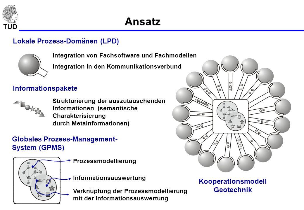 TUD Ansatz Lokale Prozess-Domänen (LPD) Globales Prozess-Management- System (GPMS) Informationspakete Prozessmodellierung Informationsauswertung Struk