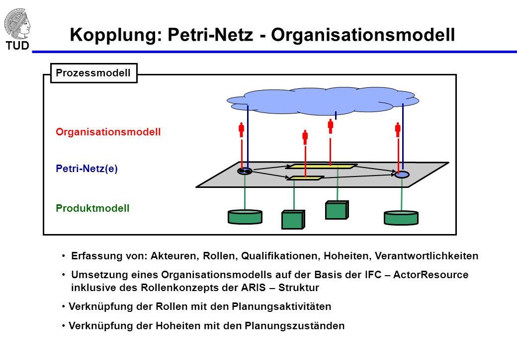 TUD Kopplung: Petri-Netz - Organisationsmodell Prozessmodell Organisationsmodell Petri-Netz(e) Produktmodell Erfassung von: Akteuren, Rollen, Qualifik