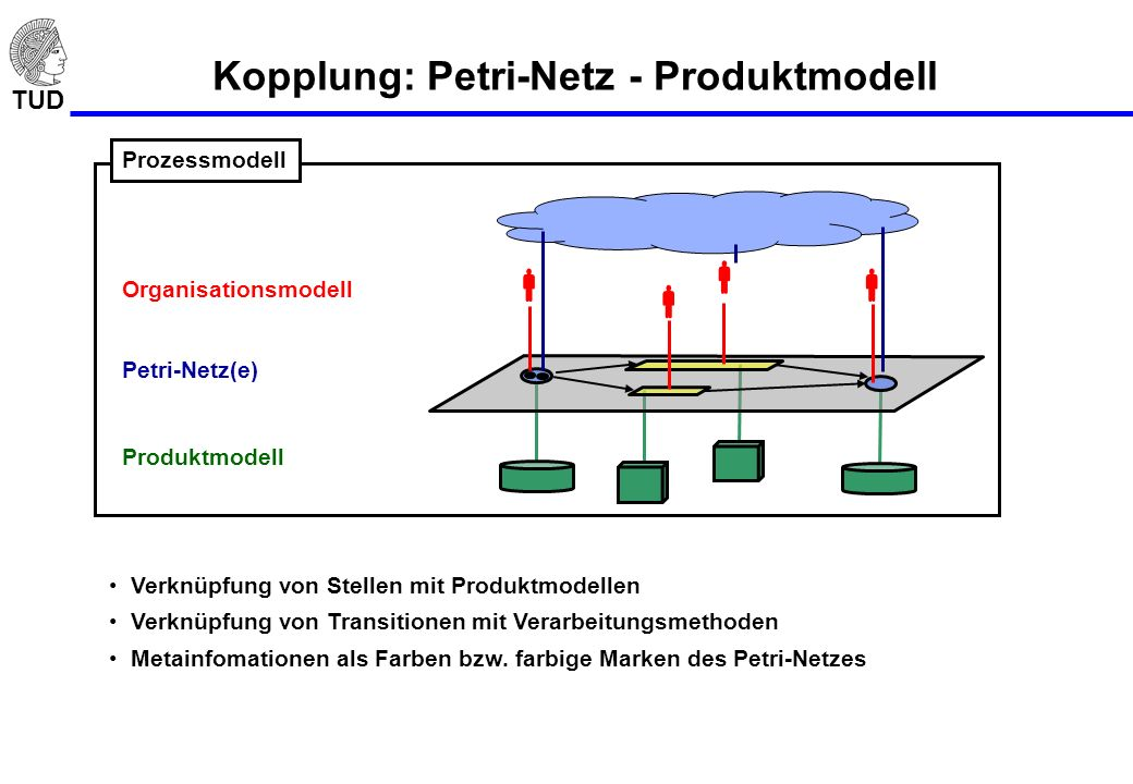TUD Kopplung: Petri-Netz - Produktmodell Prozessmodell Organisationsmodell Petri-Netz(e) Produktmodell Verknüpfung von Stellen mit Produktmodellen Ver