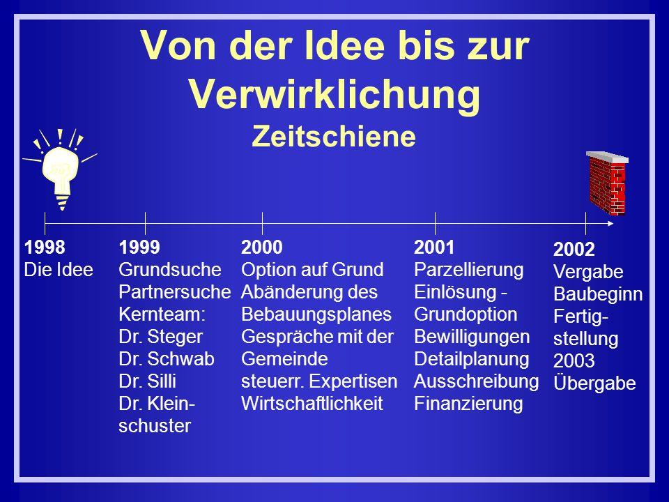 Von der Idee bis zur Verwirklichung Zeitschiene 1998 Die Idee 1999 Grundsuche Partnersuche Kernteam: Dr. Steger Dr. Schwab Dr. Silli Dr. Klein- schust