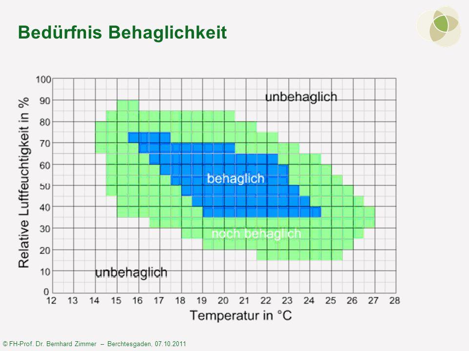 © FH-Prof. Dr. Bernhard Zimmer – Berchtesgaden, 07.10.2011 Bedürfnis Behaglichkeit