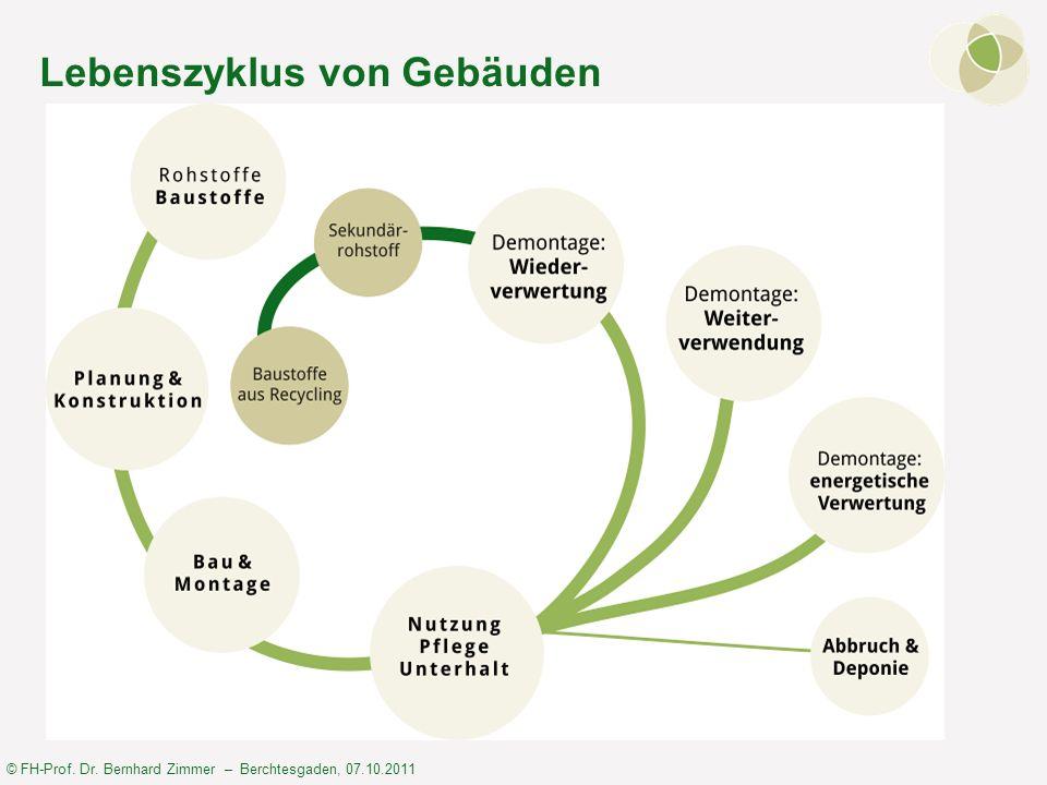 © FH-Prof. Dr. Bernhard Zimmer – Berchtesgaden, 07.10.2011 Lebenszyklus von Gebäuden
