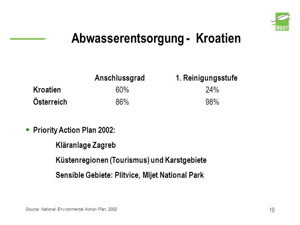 Abwasserentsorgung - Kroatien 10 Source: National Environmental Action Plan, 2002 Anschlussgrad1. Reinigungsstufe Kroatien 60%24% Österreich 86%98% Pr