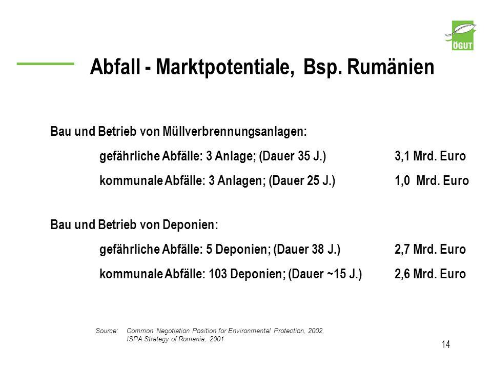 Abfall - Marktpotentiale, Bsp. Rumänien 14 Bau und Betrieb von Müllverbrennungsanlagen: gefährliche Abfälle: 3 Anlage; (Dauer 35 J.) 3,1 Mrd. Euro kom