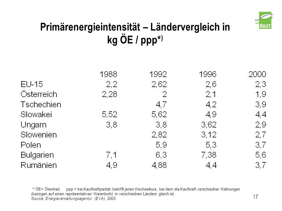 Primärenergieintensität – Ländervergleich in kg ÖE / ppp* ) 17 * ) ÖE= Öleinheit, ppp = bei Kaufkraftparität: betrifft jenen Wechselkurs, bei dem die