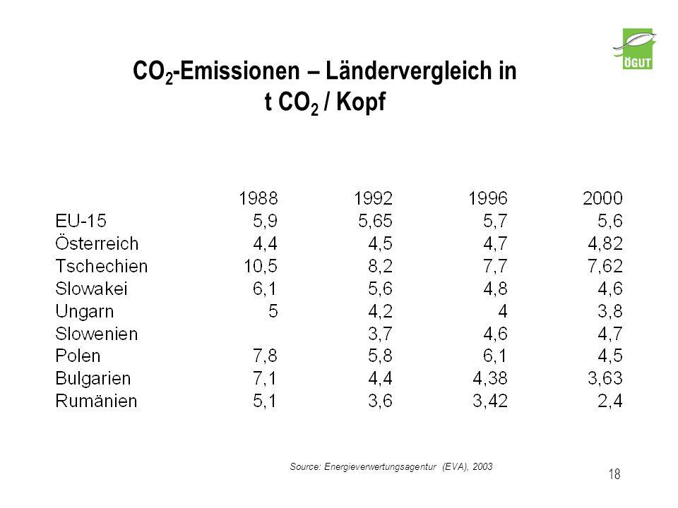 CO 2 -Emissionen – Ländervergleich in t CO 2 / Kopf 18 Source: Energieverwertungsagentur (EVA), 2003