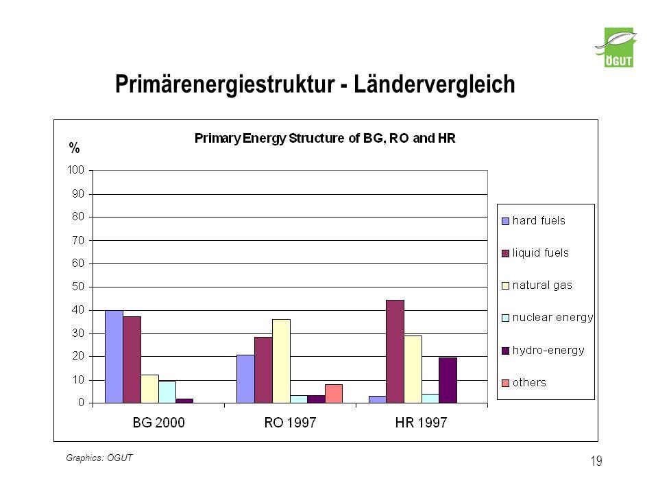 Primärenergiestruktur - Ländervergleich 19 Graphics: ÖGUT