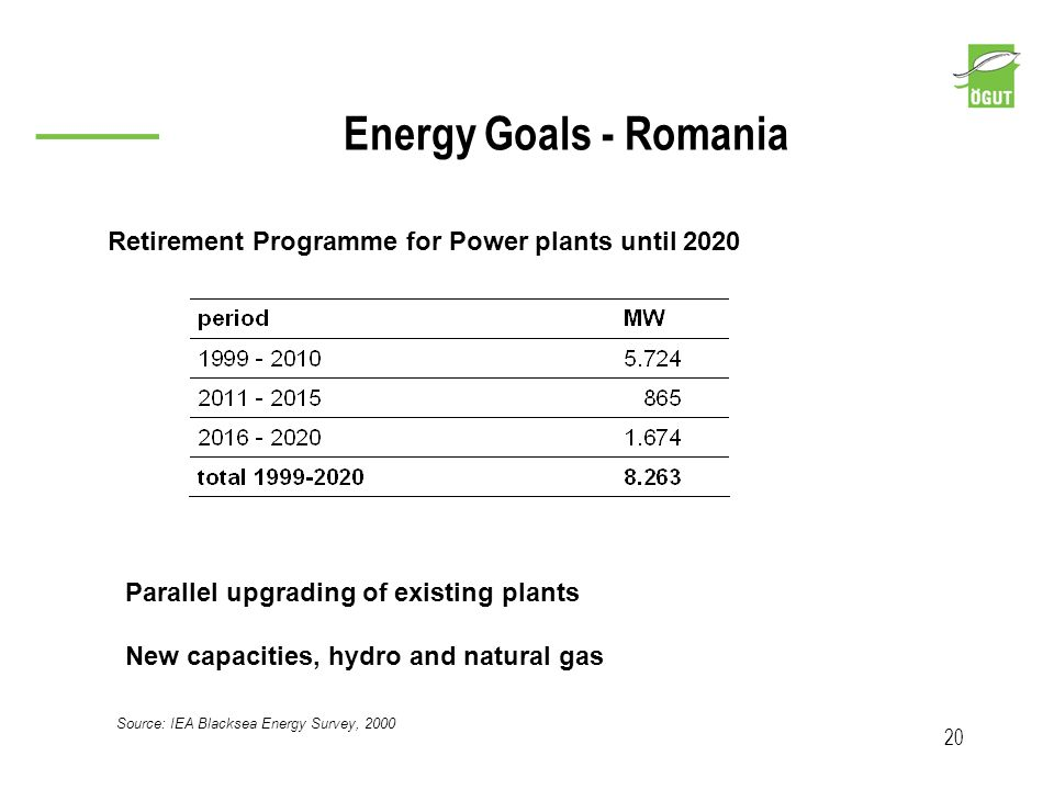 Energy Goals - Romania 20 Source: IEA Blacksea Energy Survey, 2000 Retirement Programme for Power plants until 2020 Parallel upgrading of existing pla