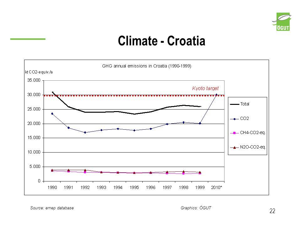 Climate - Croatia 22 Source: emep database Graphics: ÖGUT