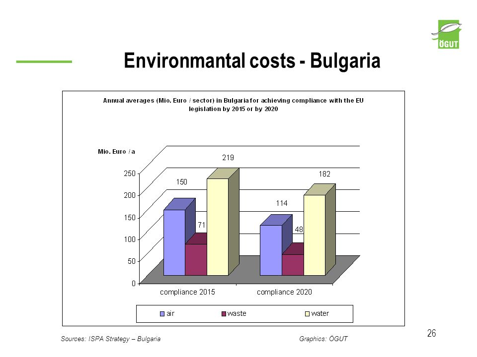 Environmantal costs - Bulgaria 26 Sources: ISPA Strategy – Bulgaria Graphics: ÖGUT