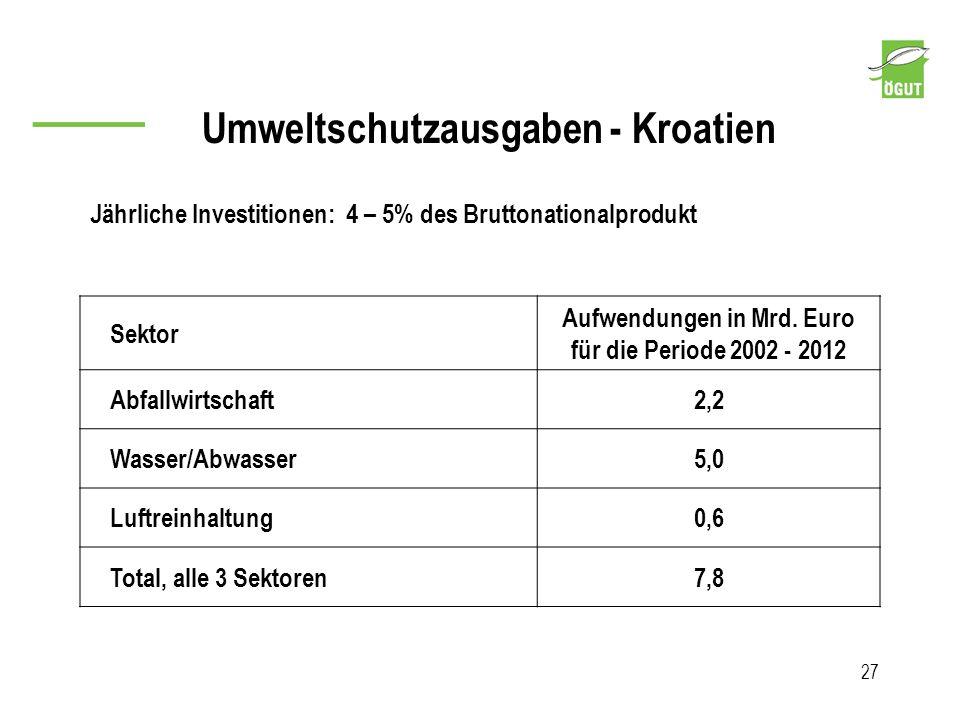 27 Sektor Aufwendungen in Mrd. Euro für die Periode 2002 - 2012 Abfallwirtschaft2,2 Wasser/Abwasser5,0 Luftreinhaltung0,6 Total, alle 3 Sektoren7,8 Jä