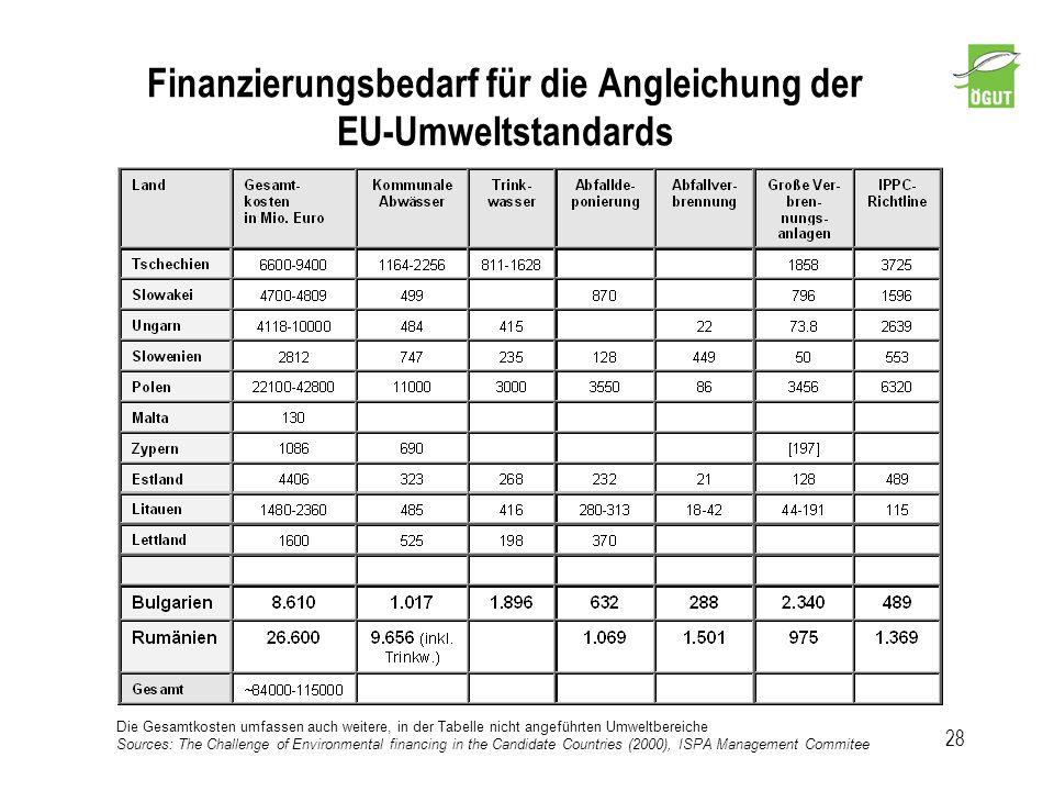 Finanzierungsbedarf für die Angleichung der EU-Umweltstandards 28 Die Gesamtkosten umfassen auch weitere, in der Tabelle nicht angeführten Umweltberei