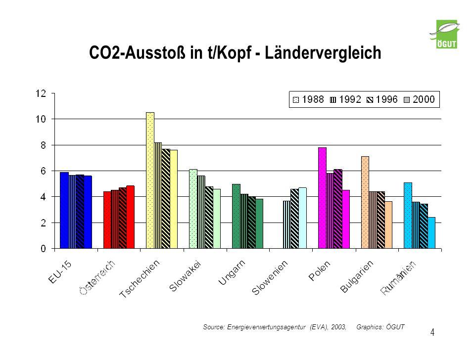CO2-Ausstoß in t/Kopf - Ländervergleich 4 Source: Energieverwertungsagentur (EVA), 2003, Graphics: ÖGUT