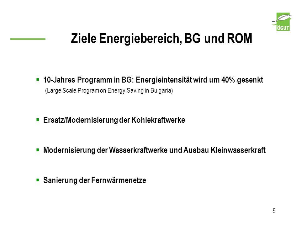 Ziele Energiebereich, BG und ROM 5 10-Jahres Programm in BG: Energieintensität wird um 40% gesenkt (Large Scale Program on Energy Saving in Bulgaria)