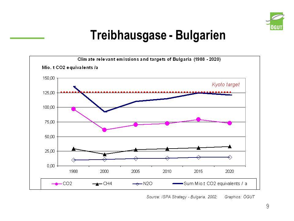 Treibhausgase - Bulgarien 9 Source: ISPA Strategy - Bulgaria, 2002; Graphics: ÖGUT