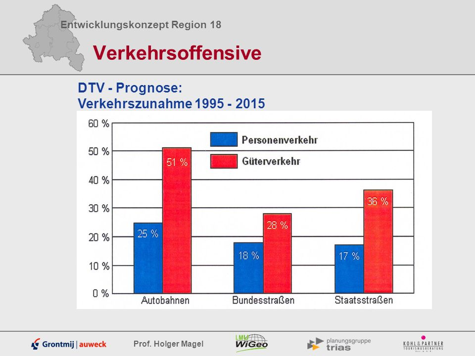 Entwicklungskonzept Region 18 Prof. Holger Magel Verkehrsoffensive DTV - Prognose: Verkehrszunahme 1995 - 2015