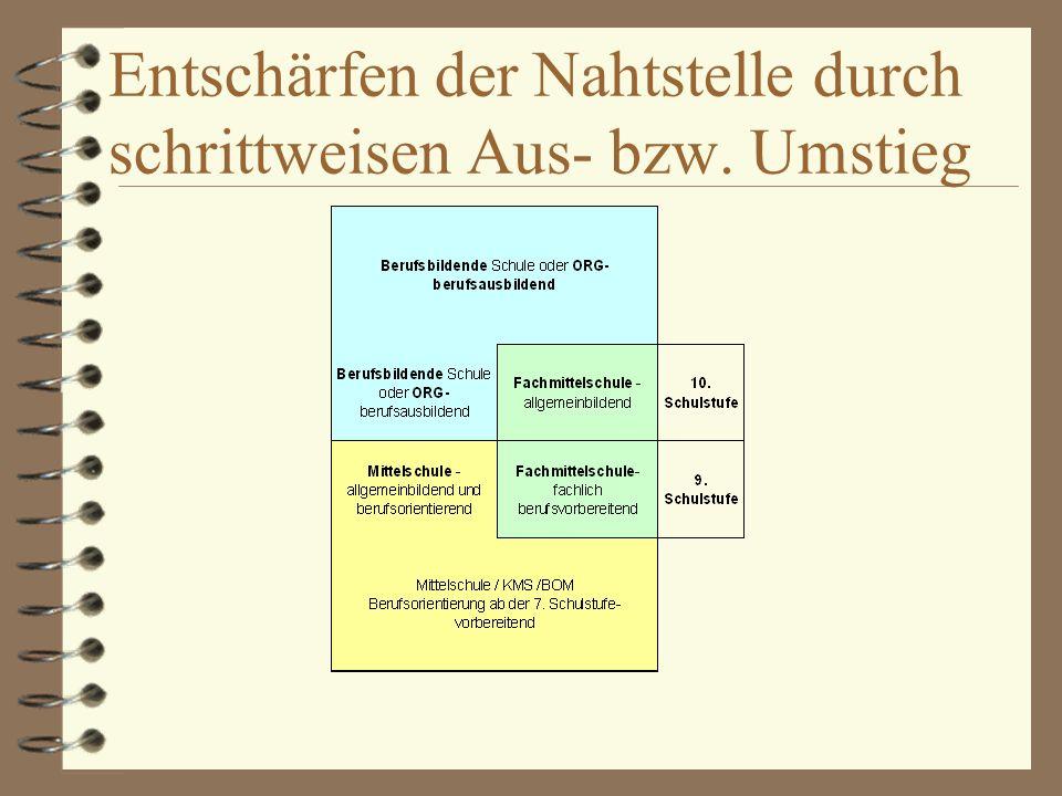 DIE FACHMITTELSCHULE (FMS) in Floridsdorf Ein Projekt von MS, KMS, BOM und PS