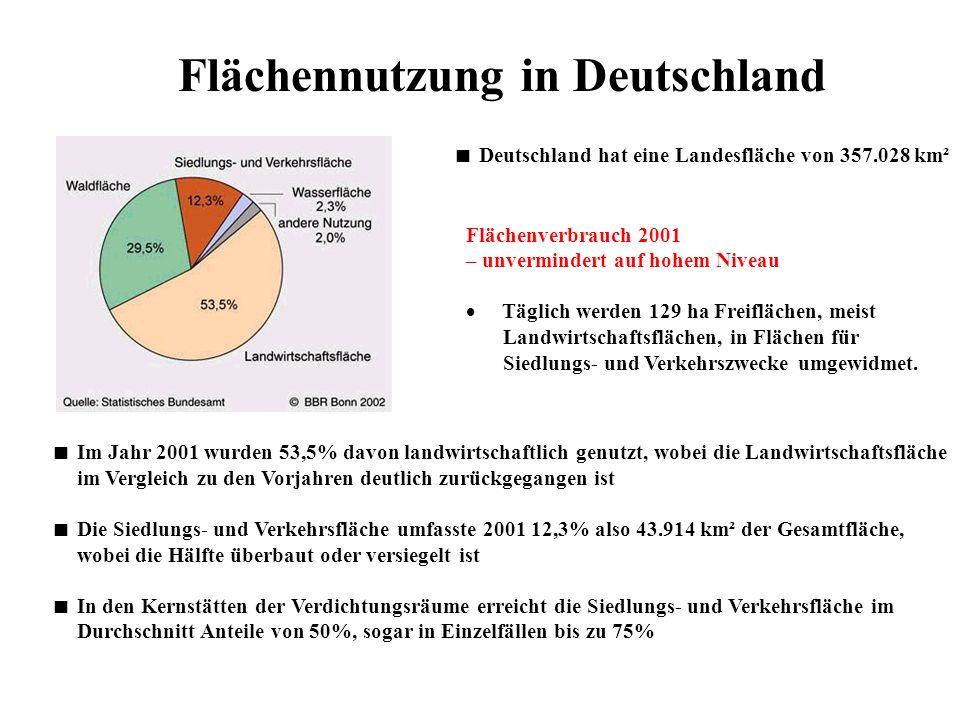 Flächennutzung in Deutschland Im Jahr 2001 wurden 53,5% davon landwirtschaftlich genutzt, wobei die Landwirtschaftsfläche im Vergleich zu den Vorjahre