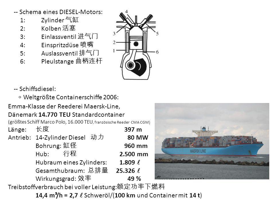 -- Schema eines DIESEL-Motors: 1:Zylinder 2:Kolben 3:Einlassventil 4:Einspritzdüse 5:Auslassventil 6:Pleulstange -- Schiffsdiesel: Weltgrößte Containerschiffe 2006: Emma-Klasse der Reederei Maersk-Line, Dänemark 14.770 TEU Standardcontainer (größtes Schiff Marco Polo, 16.000 TEU, französische Reeder CMA CGM) Länge: 397 m Antrieb:14-Zylinder Diesel 80 MW Bohrung: 960 mm Hub: 2.500 mm Hubraum eines Zylinders: 1.809 Gesamthubraum: 25.326 Wirkungsgrad: 49 % Treibstoffverbrauch bei voller Leistung: 14,4 m³/h = 2,7 Schweröl/(100 km und Container mit 14 t)