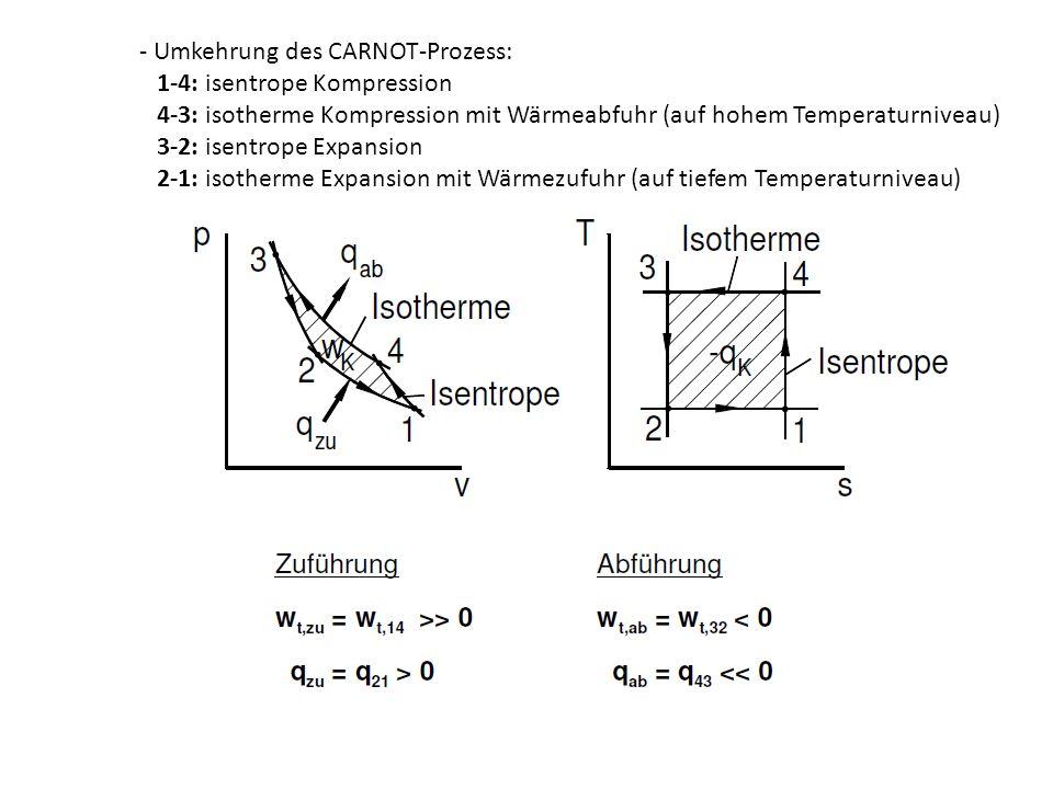 - Umkehrung des CARNOT-Prozess: 1-4: isentrope Kompression 4-3: isotherme Kompression mit Wärmeabfuhr (auf hohem Temperaturniveau) 3-2: isentrope Expa