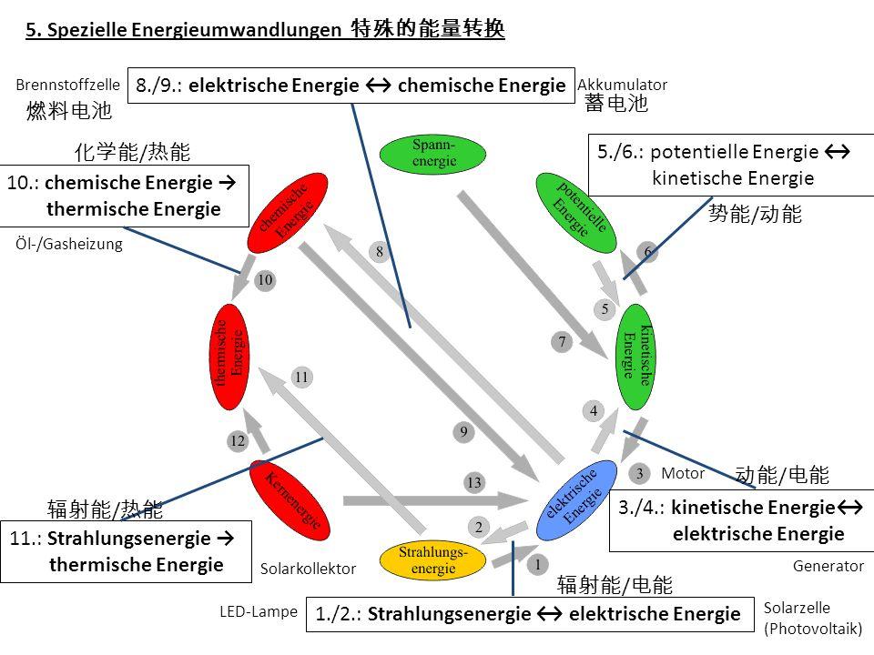 5. Spezielle Energieumwandlungen 8./9.: elektrische Energie chemische Energie 1./2.: Strahlungsenergie elektrische Energie 5./6.: potentielle Energie