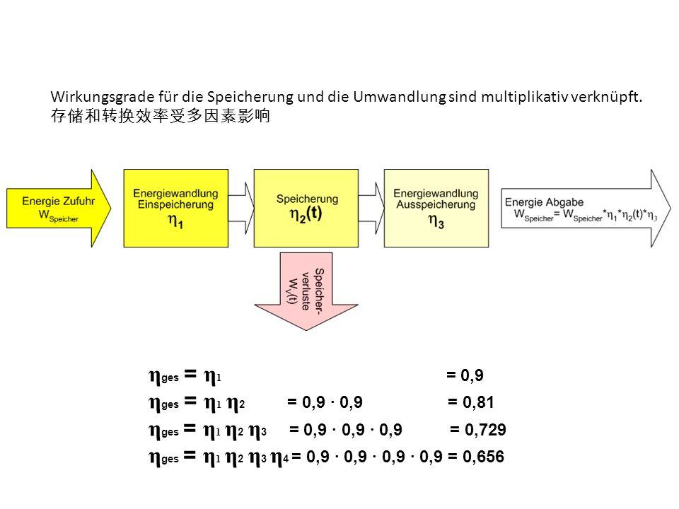 Wirkungsgrade für die Speicherung und die Umwandlung sind multiplikativ verknüpft. η ges = η 1 = 0,9 η ges = η 1 η 2 = 0,9 0,9 = 0,81 η ges = η 1 η 2