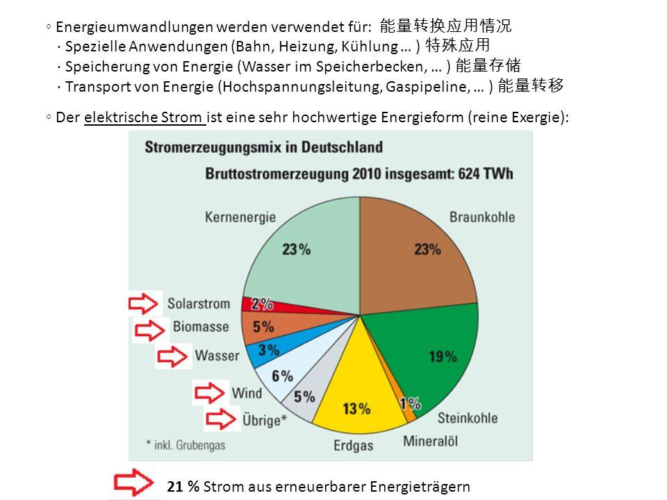 Energieumwandlungen werden verwendet für: Spezielle Anwendungen (Bahn, Heizung, Kühlung … ) Speicherung von Energie (Wasser im Speicherbecken, … ) Transport von Energie (Hochspannungsleitung, Gaspipeline, … ) Der elektrische Strom ist eine sehr hochwertige Energieform (reine Exergie): 21 % Strom aus erneuerbarer Energieträgern