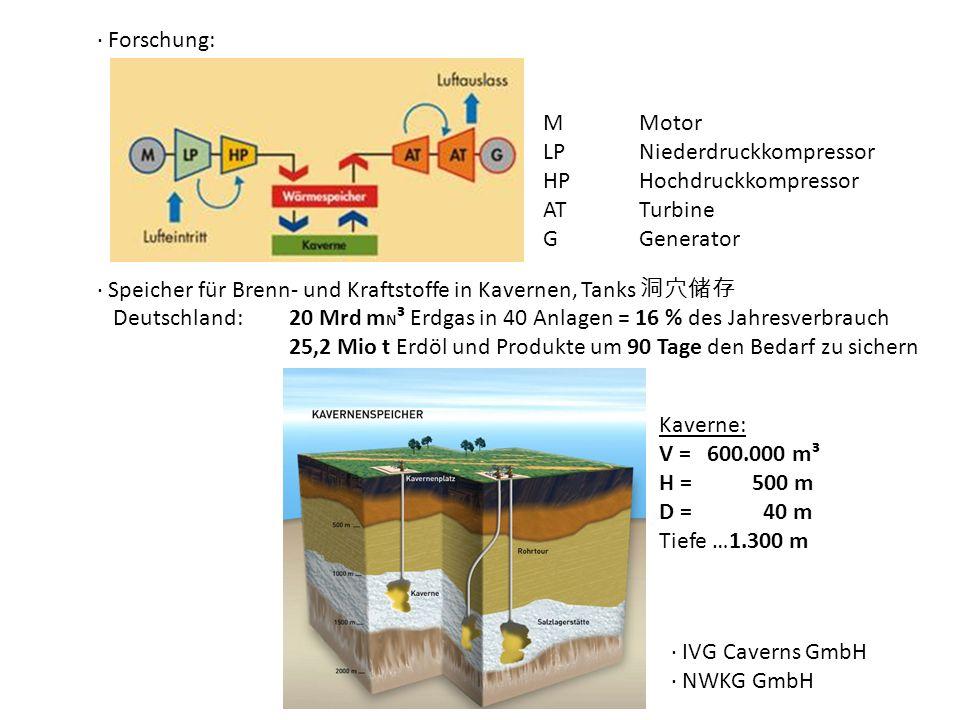 Forschung: MMotor LPNiederdruckkompressor HPHochdruckkompressor ATTurbine GGenerator Speicher für Brenn- und Kraftstoffe in Kavernen, Tanks Deutschlan