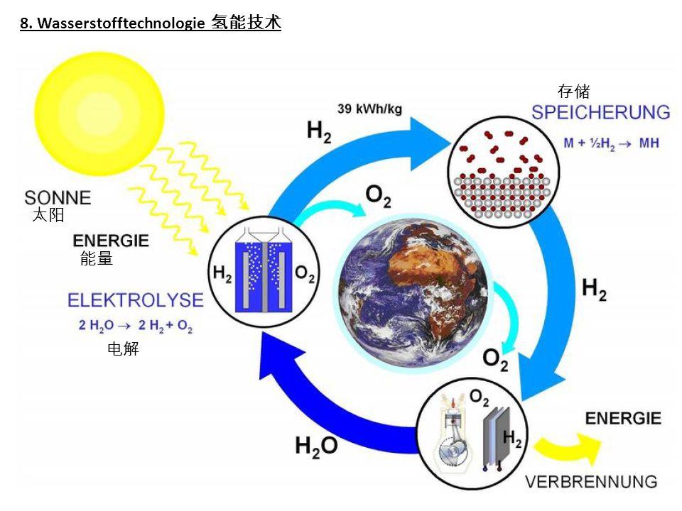 8. Wasserstofftechnologie