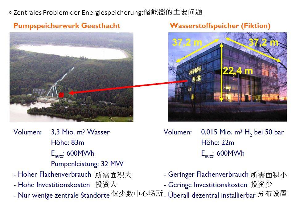 Zentrales Problem der Energiespeicherung: